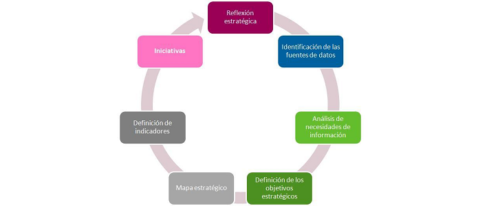 Ciclo Business Intelligence
