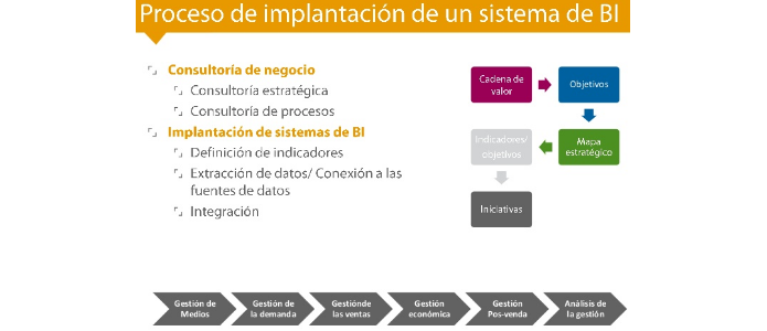 Proceso de implantación Business Intelligence