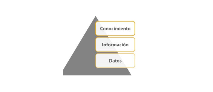Pirámide Business Intelligence