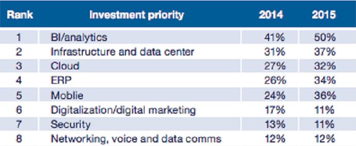 El BI es la prioridad más importante para los CIOs
