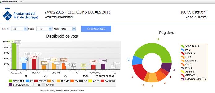 Atlas SBI - Ajuntament Prat de Llobregat - Eleccions