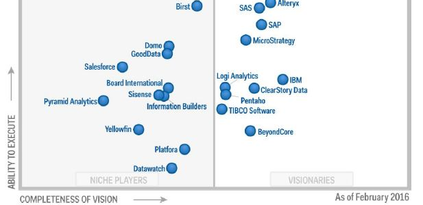 Gartner Magic Quadrant BI 2016