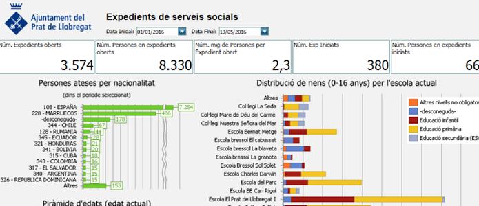 Cuadros de mando de Servicios Sociales