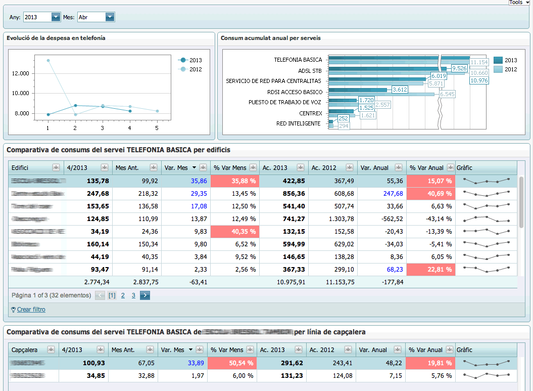 Atlas SBI - Consumo telefónico