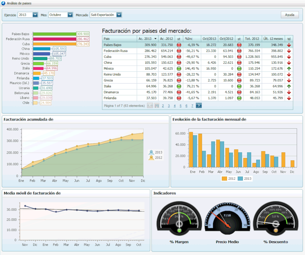 Atlas SBI - Dashboard Ventas