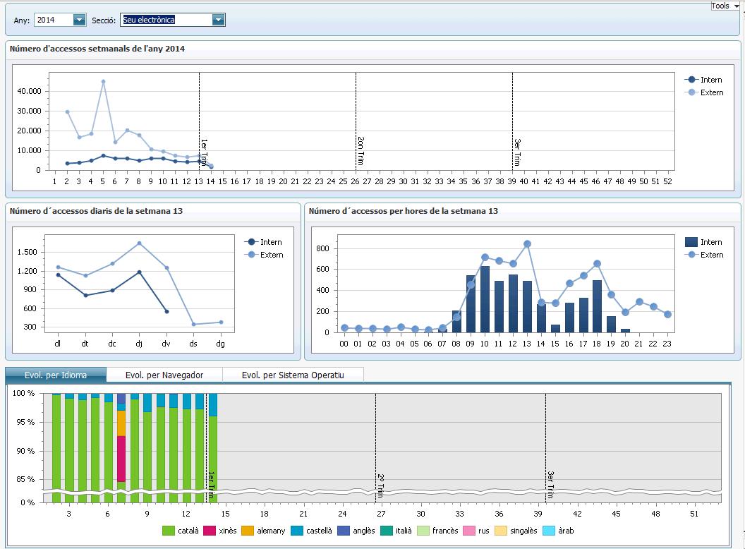 Atlas SBI - Visitas web
