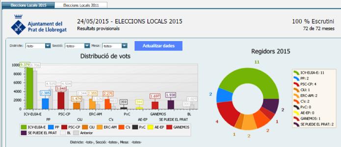 Atlas SBI - Administración pública - Eleccions