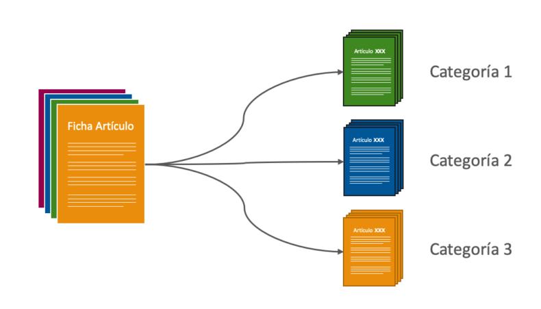 Clasificación de productos mediante análisis de texto y aprendizaje automático