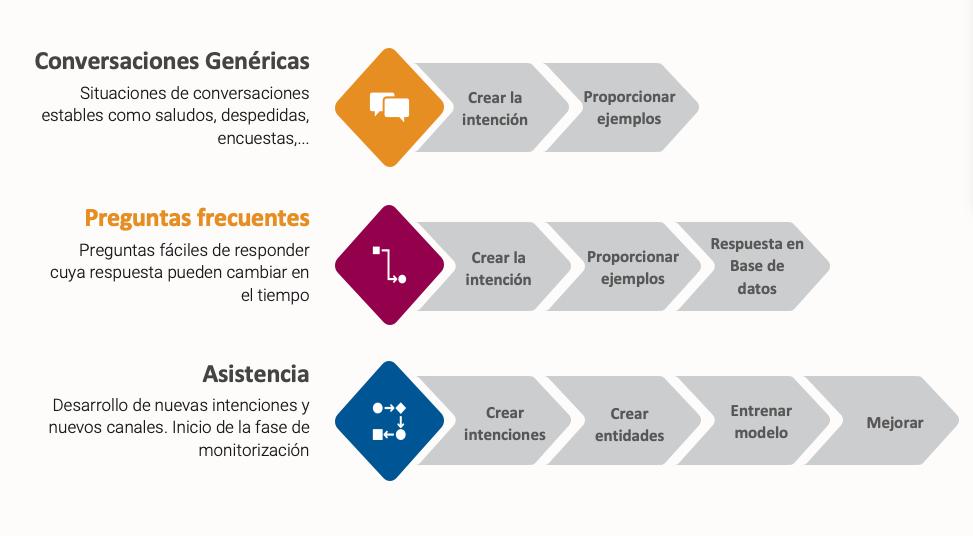 SapiensXBot - Clasificación de los diferentes tipos de conversaciones