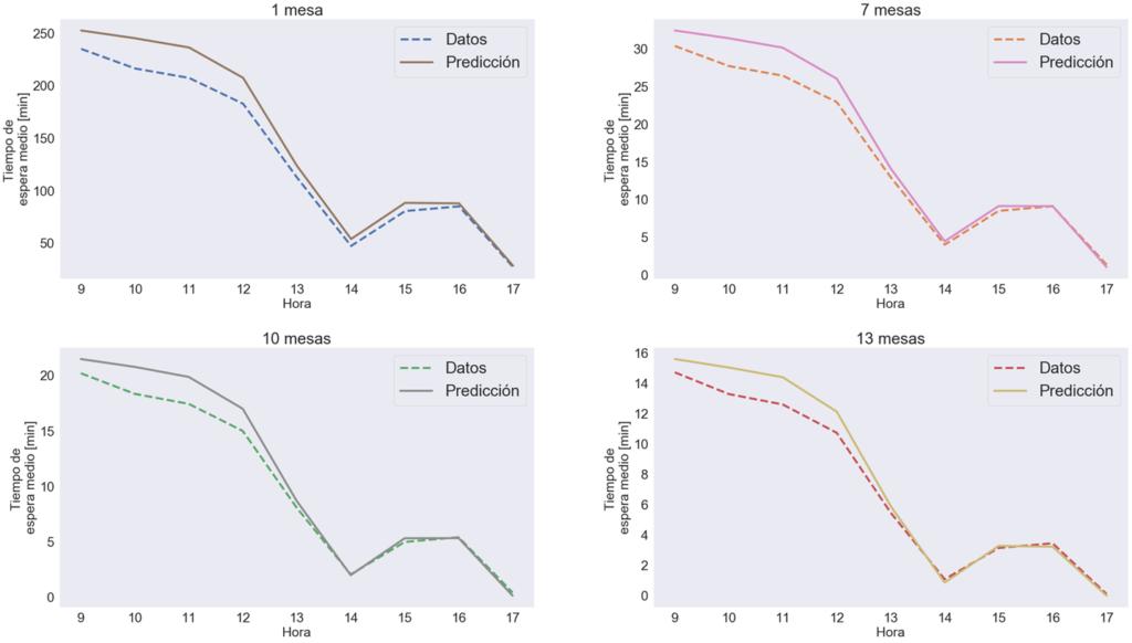 Comparación entre datos reales y predicción del modelo de tiempos de espera
