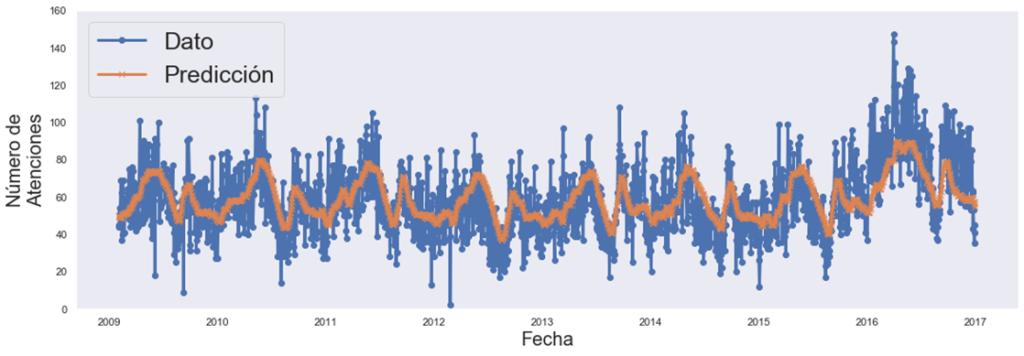 Datos reales vs predicción del modelo