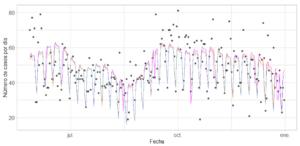 Resultados modelos predictivos fecha
